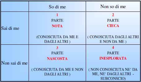 Diventare coppia parrocchia don bosco - Finestra di johari ...